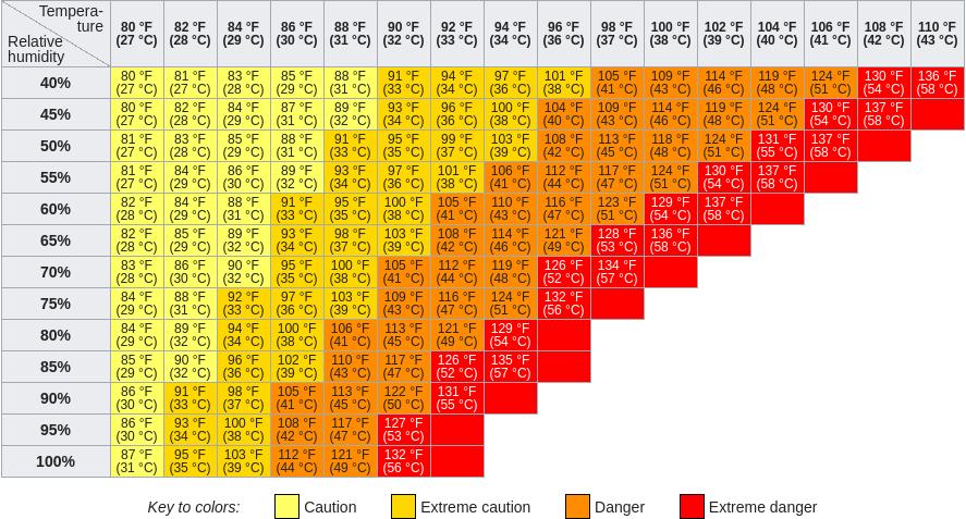 """tabella """"heat index"""" da articolo wikipedia"""